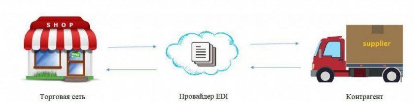 Торговая сеть - Провайдер EDI - Контрагент