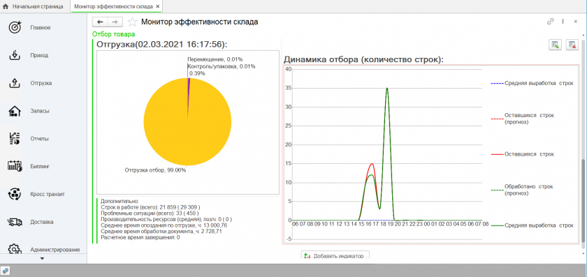 Monitor-effektivnosti-Otgruzka-ABM-WMS