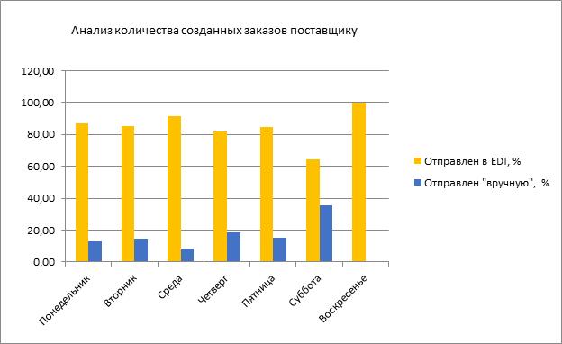 Анализ количества созданных заказов поставщику