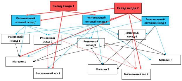 Управление товарными запасами в розничной торговле
