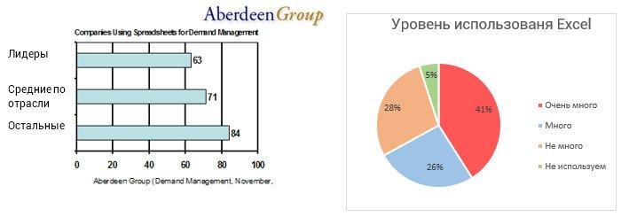 статистика использования компаниями Excel в управлении запасами
