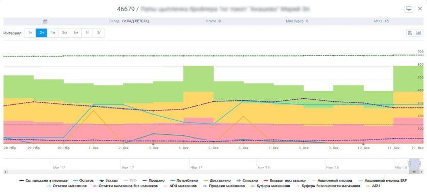 Upravlenie tovarnimy zapasami iBufer zapasov AM Inventory
