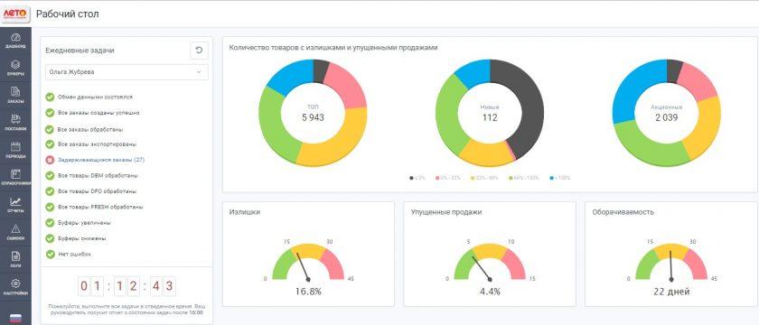 Программа управления запасами ABM Inventory