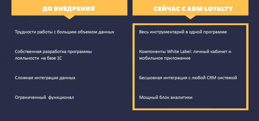 Итоги внедрения программы лояльности Интертоп в Казахстане