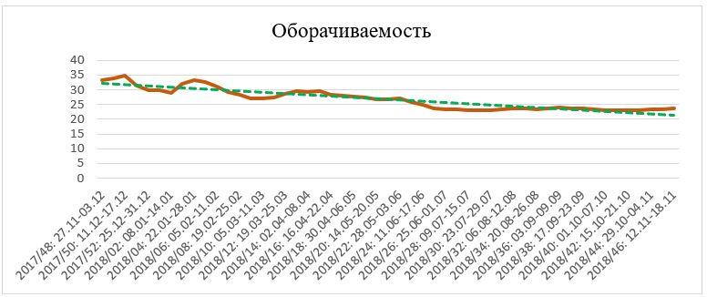 График и тренд оборачиваемости.