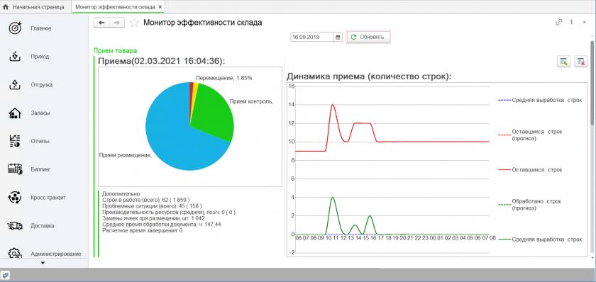 Monitor-effektivnosti-Priem-ABM-WMS