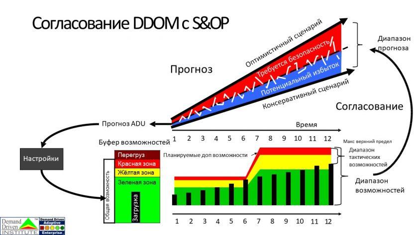 Demand Driven Operational Model