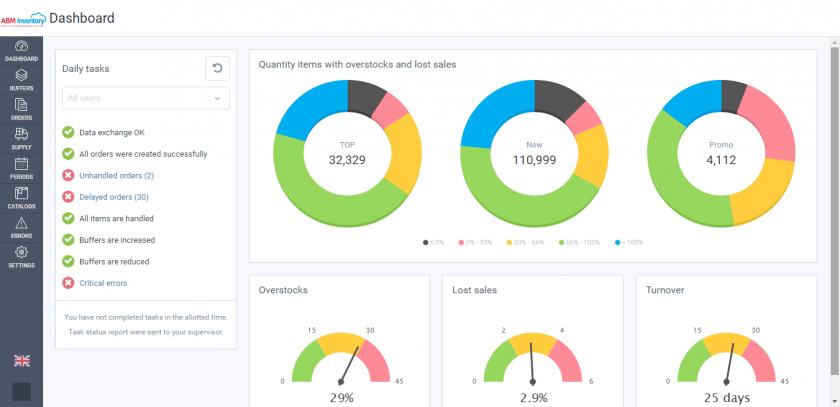 Dashboard with key system indicators