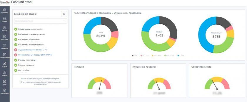 Dashbord sistemyi avtomatizatsii magazinov ABM Inventory