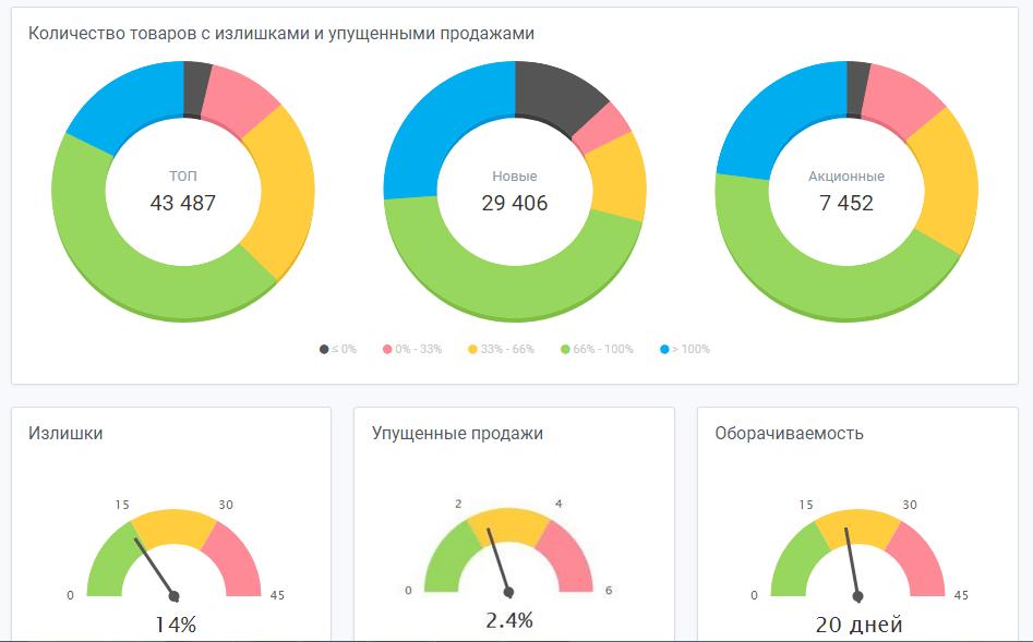 Dashbord ABM Inventory