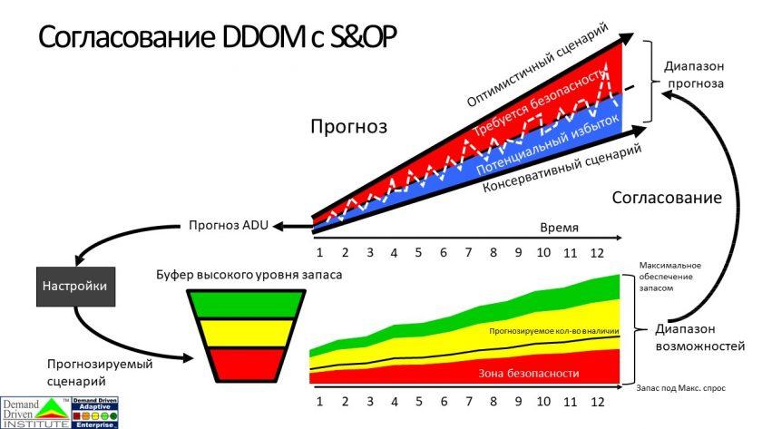 Demand-Driven-Operational-Model