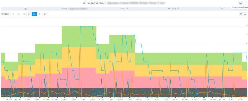 Dinamicheskoe upravlenie buferom v sisteme avtomatizatsii seti magazinov ABM Inventory