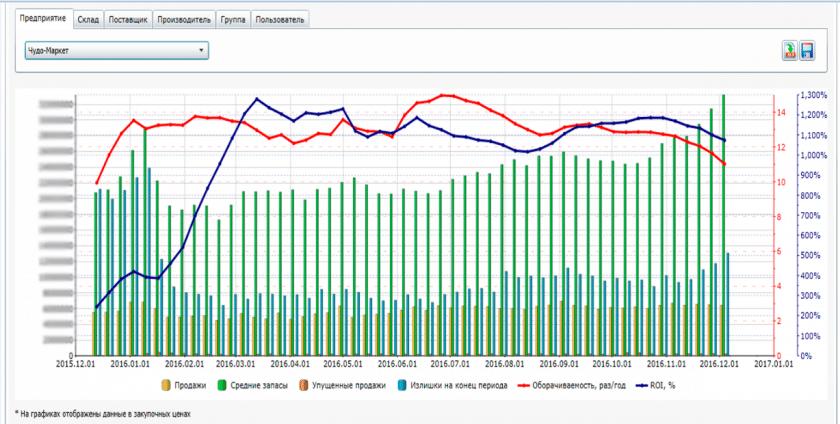 Еженедельная динамика показателей управления запасами