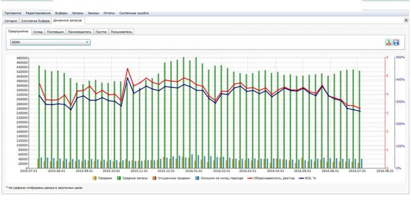 Динамика уровня запасов излишков и упущенных продаж