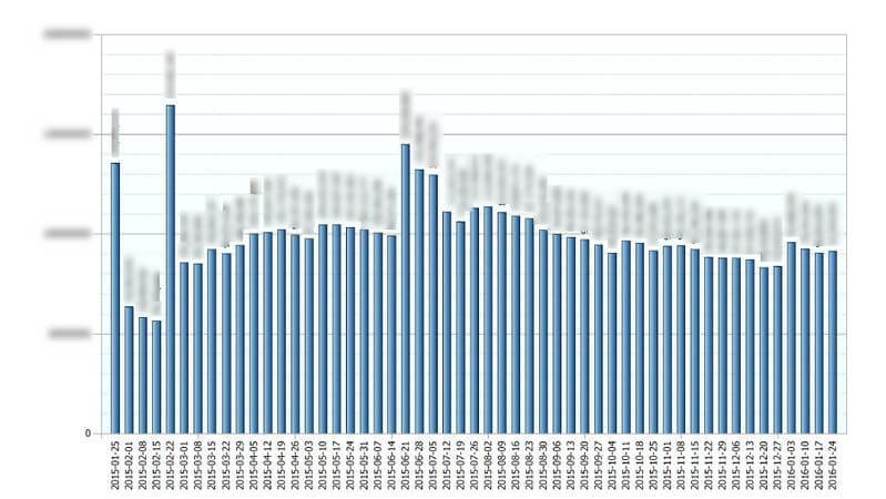 Еженедельная динамика показателей излишек, руб