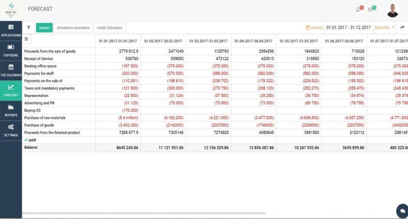 Forecast_ABM Cashflow