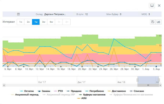 Bufer ABM Inventory_ sokrashenie zapasov