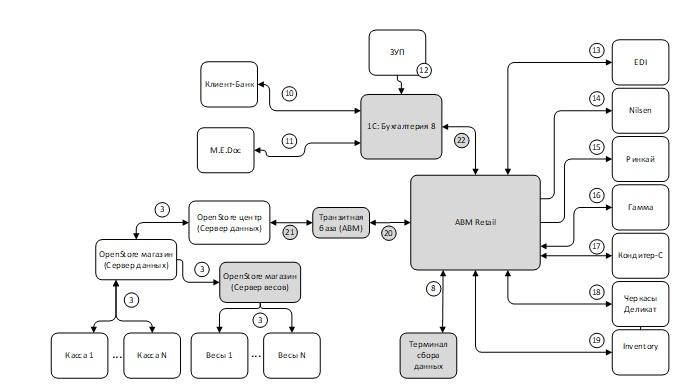 ИТ архитектура системы