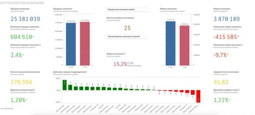 KPI pokazateli kompanij