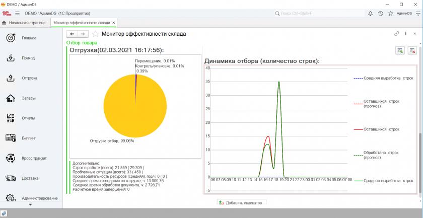 Монитор эффективности отгрузки ABM WMS