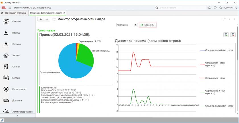 Монитор эффективности склада ABM WMS
