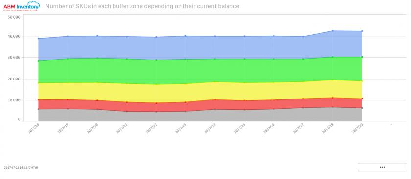 Number of SKUs by buffer zones