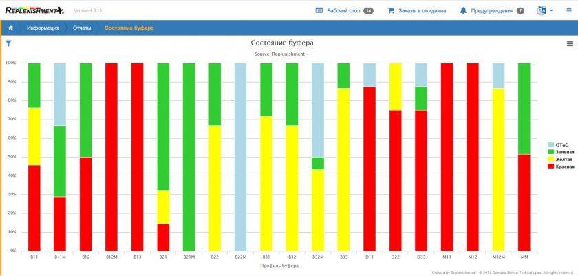Отчет: Динамика запасов и буферов