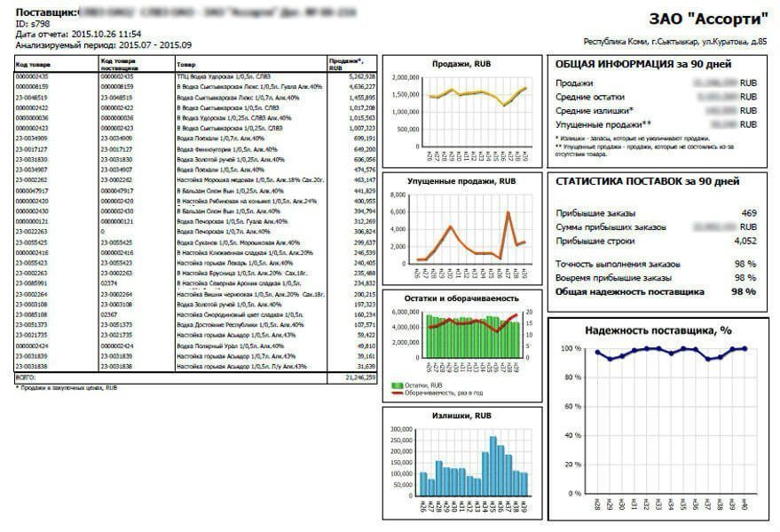 система управления закупками - отчет о надежности поставщика