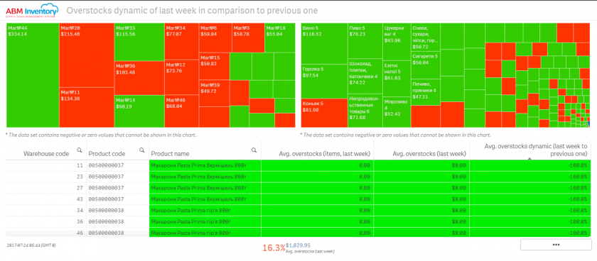 Overstocks dynamic of last week in comparison to previous one