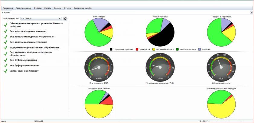 Панель управления с ключевыми показателями системы