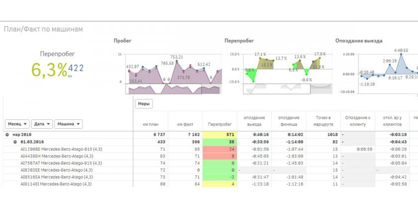Аналитика: план-фактный анализ в системе ABM Rinkai TMS