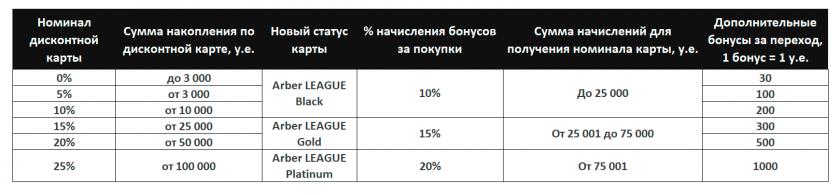 Повышение лояльности покупателей за счет дополнительных бонусов при переходе с дисконтных карт, сравнительная таблица