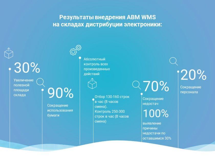 Programma sklad ABM WMS_3