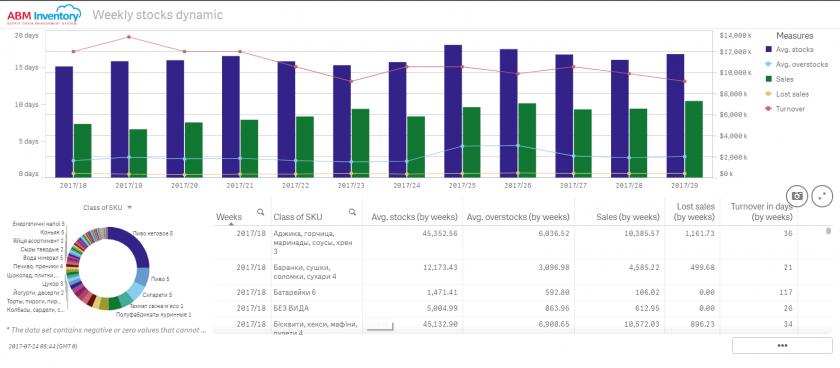 Report Weekly stocks dynamic