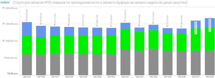 «Структура запасов MTS товаров по принадлежности к области буфера на начало недели (в ценах закупки)»