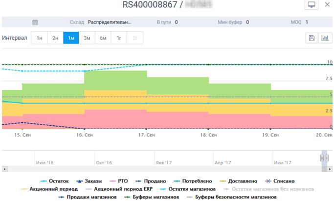 График товара с алгоритмом DFO