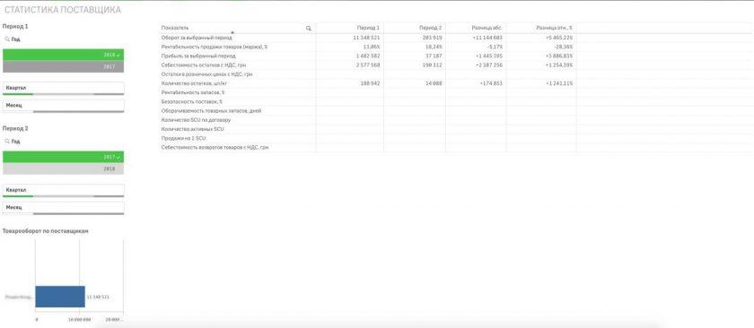 Рис. 5 «Отчет Статистика поставщика»