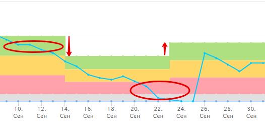 Если фактический остаток долго находится в зеленой зоне, буфер уменьшается на 8531;, если остаток долго находится в красной зоне, либо же выпадает в отрицательное значение - буфер увеличивается на 8531;.