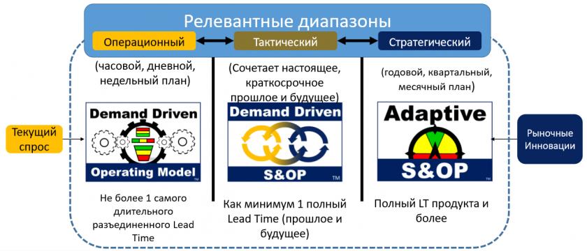 Релевантные диапазоны в модели DDAE