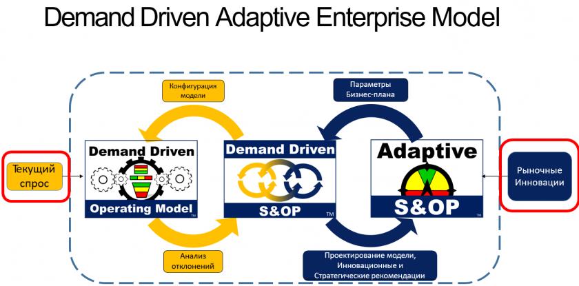 Полное погружение в модель Demand Driven Adaptive Enterprise