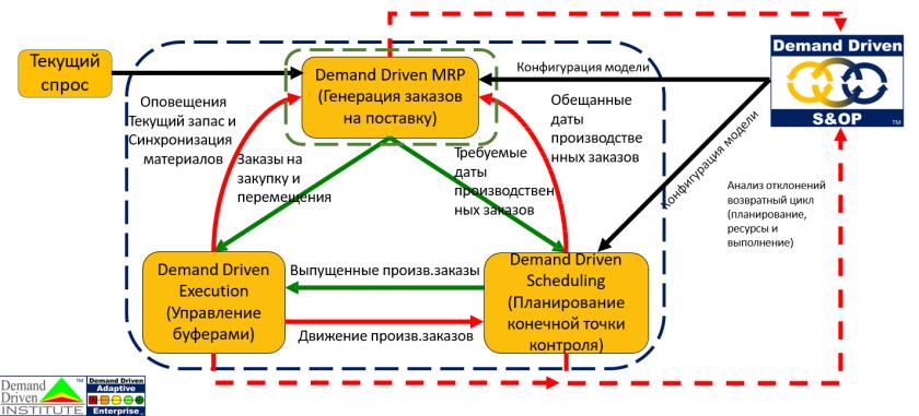 Модель DDAE