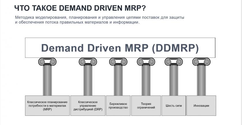 Методология DDMRP для управления цепями поставок