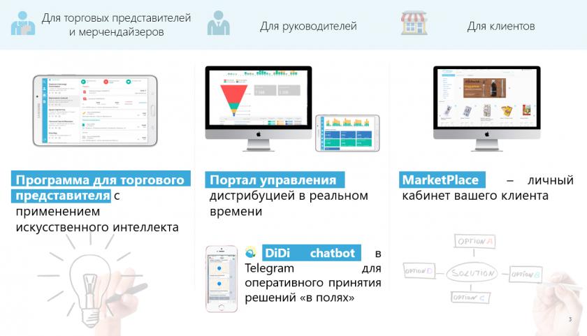 Marketplace разработка b2b портала