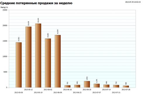 Средние упущенные продажи за неделю, тыс.руб