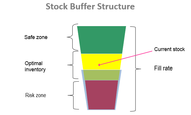 Stock Buffer Structure