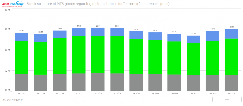 Stock structure of MTS goods regarding their position in buffer zone