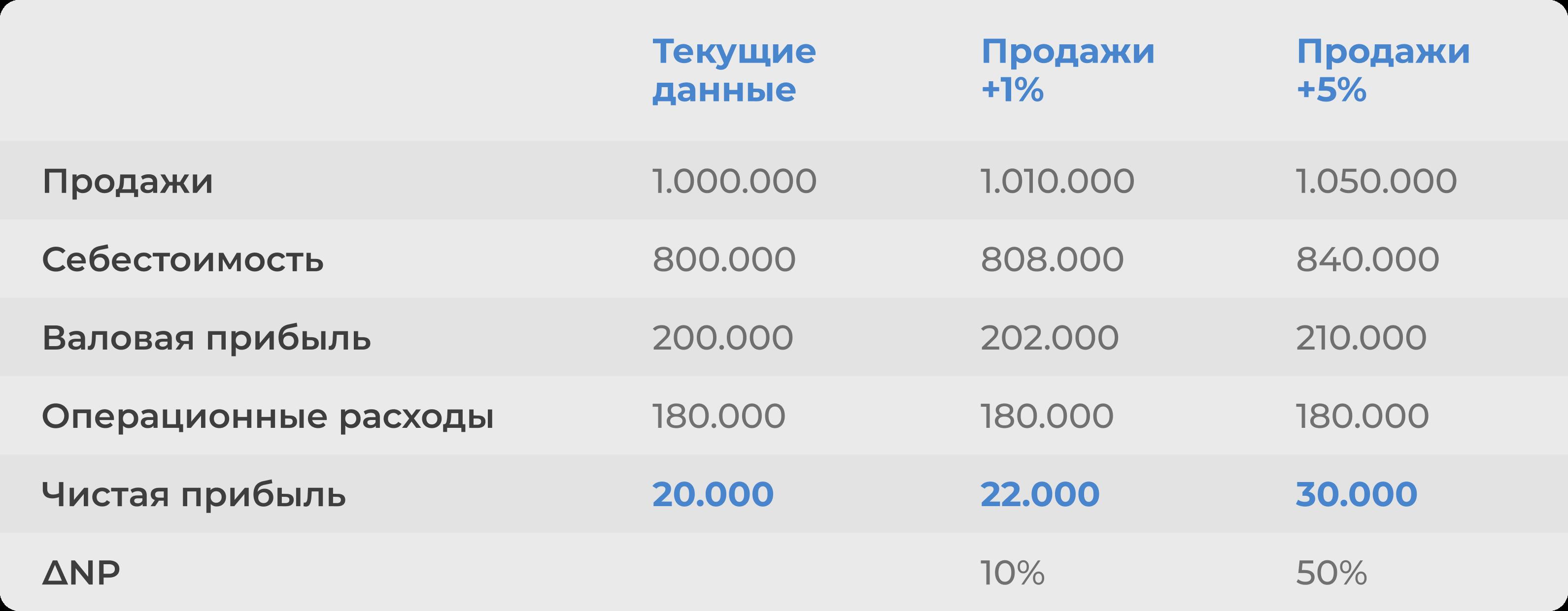 Увеличение продаж сети на 1% и на 5%