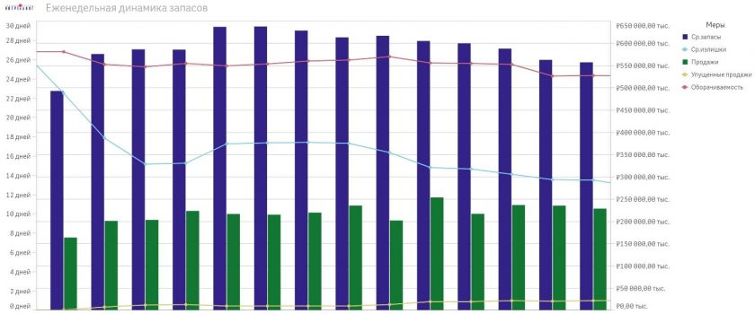 Weekly stocks dynamics-ABM Inventory