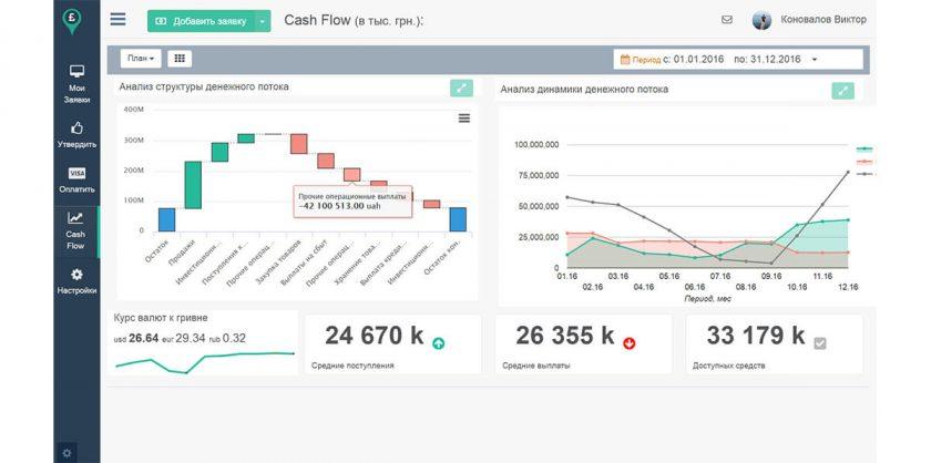 Анализ денежного потока