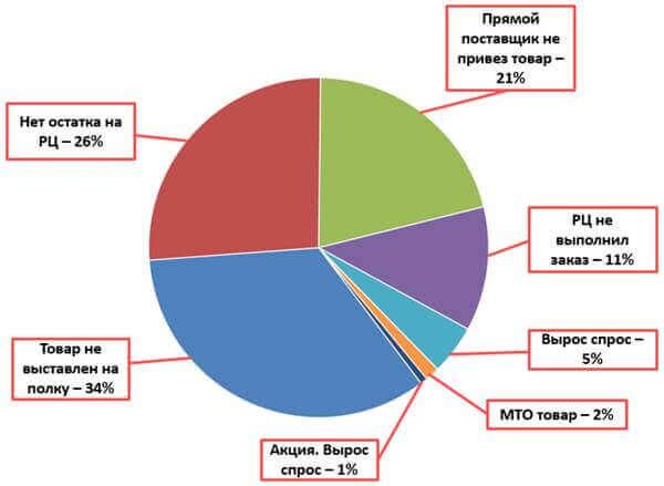 система управления закупками - автоматизация закупок